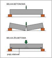 Rys. 1 – Belka betonowa ma nie tylko mniejszą nośność niż taka sama żelbetowa, ale też – w przeciwieństwie do tej drugiej – niszczy się w sposób nagły i niczym wcześniej nie sygnalizowany