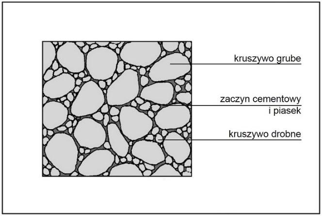 """Rys. 2 – Dobrze zagęszczony beton bez """"raków"""" – przestrzenie między grubym kruszywem są wypełnione drobniejszym"""